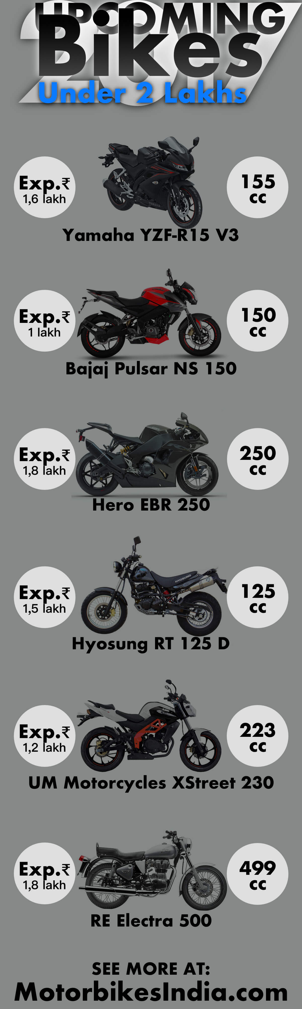 upcoming bikes under 2 lakhs 2017 infographics